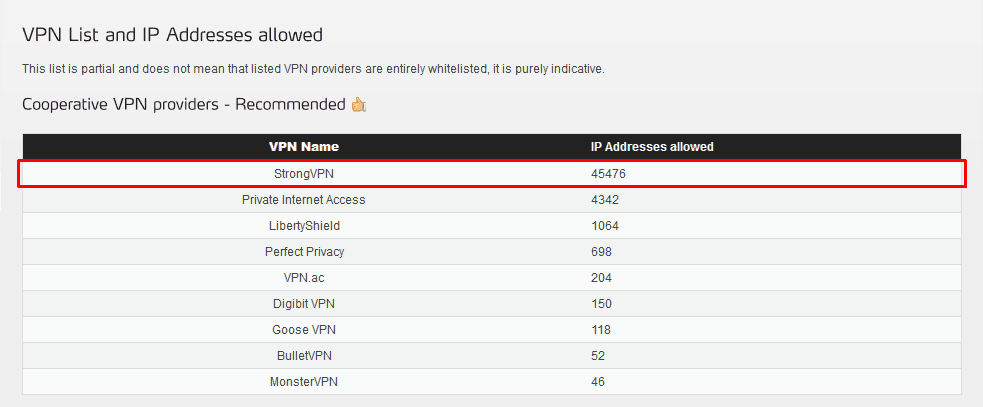 List of VPNs allowed on Real Debrid